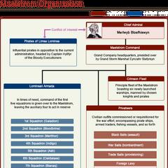 Maelstrom Political Diagram.