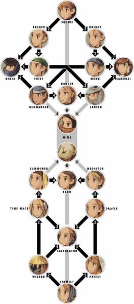 FFT-class-chart