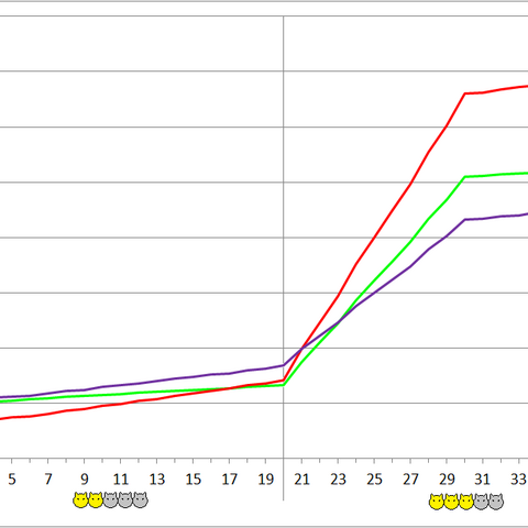 Frag Leech development chart.