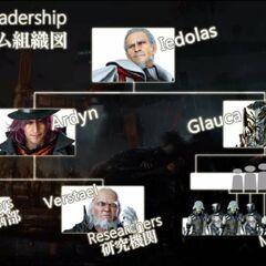 Niflheim Leadership Hierarchy