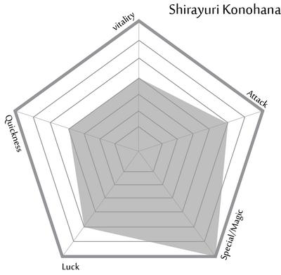 Shirayuri Konohana