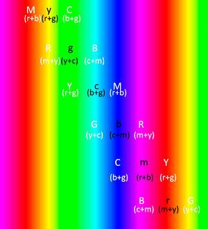 Color Theory | Art wiki | FANDOM powered by Wikia