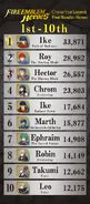 Fire Emblem Heroes - Héroes más votados (final - 1)