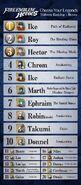 Fire Emblem Heroes - Héroes más votados (intermedio)