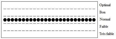 Biorythme7