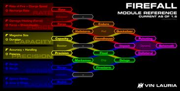 Firefall v1