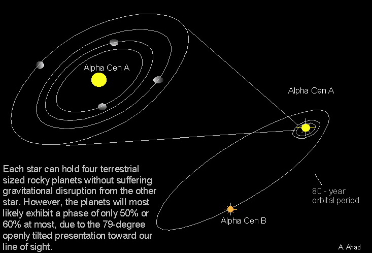 Image - Ahad-alpha-planets.jpg | First Ark to Alpha ...