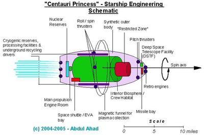 Centauri-princess-schematic