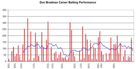 Don Bradman Graph