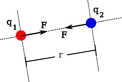 Berkas:Hukum-coulomb.png