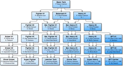 BF2 Upgrade Tree