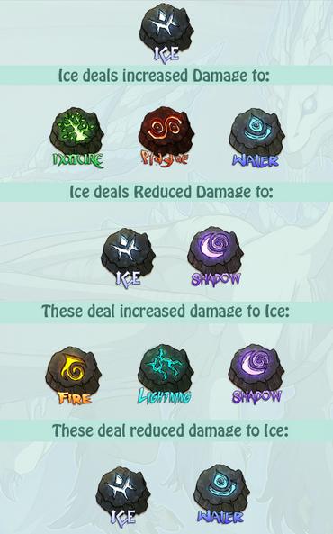 Ice stats