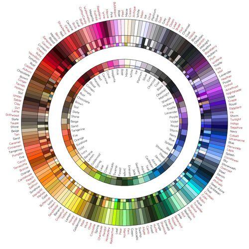 Rauxel's color wheel