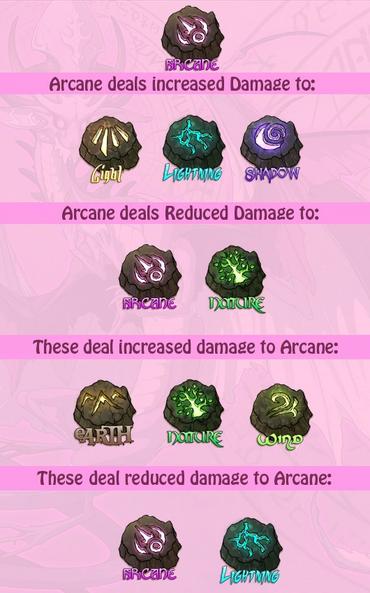 Arcane stats
