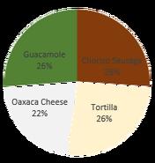 Cinco de Mayo-Cheeseria Ingredients