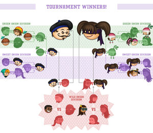 Tournament finalbrackets