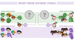 Sweet Onion Division Finals