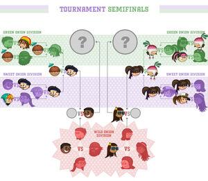 OCC Semifinals