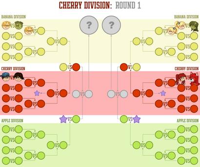 Cherry Division Round 1 Brackets