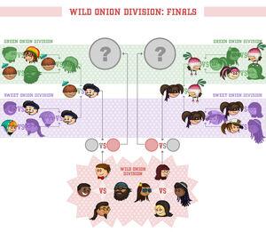Wild Onion Division