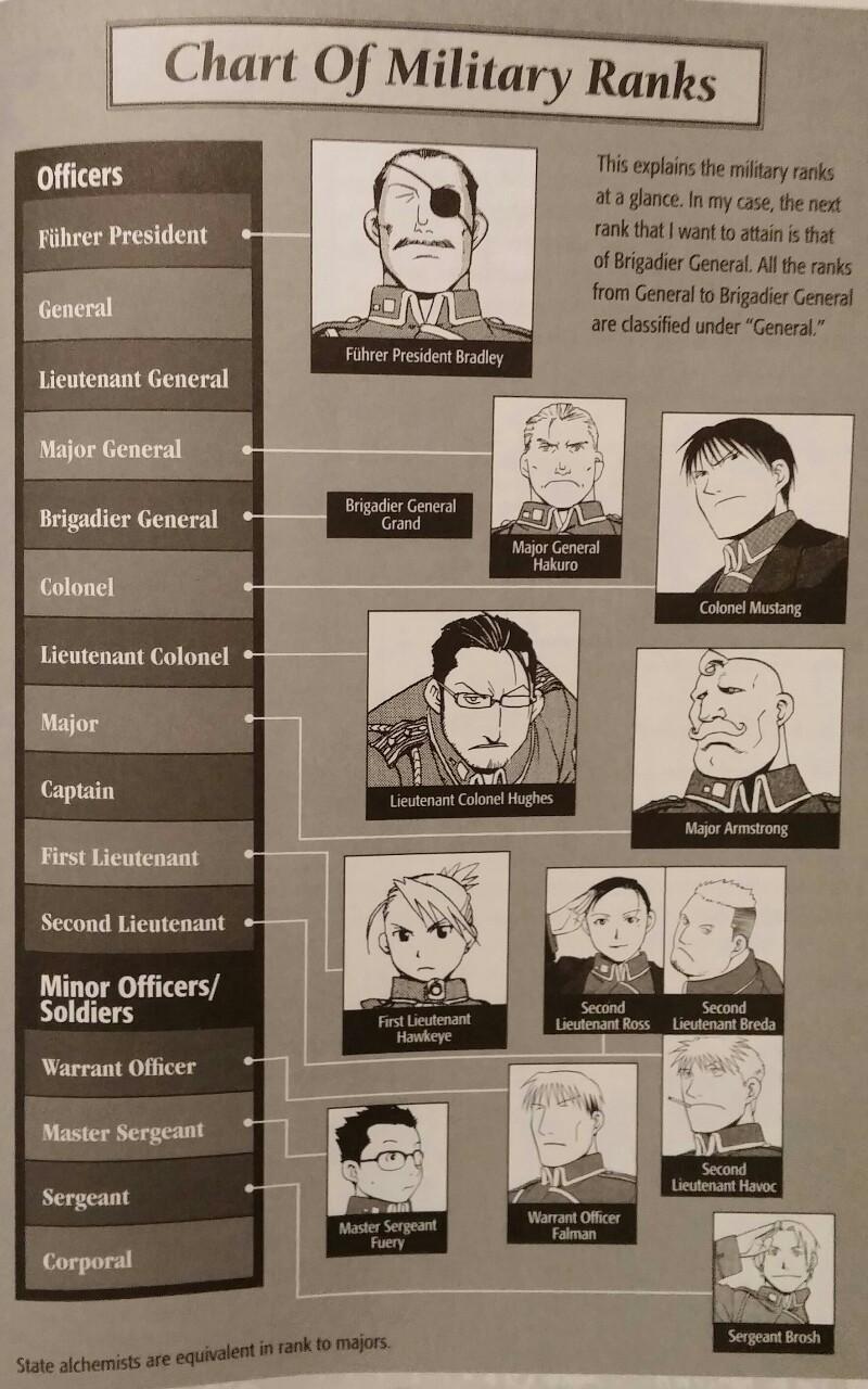 State Military Fullmetal Alchemist Wiki Fandom Powered By Wikia