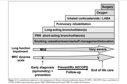 COPD mgmt table