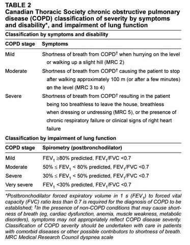 COPD severity table