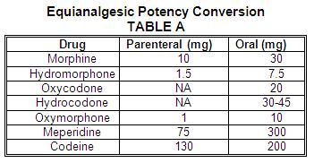Equinalgesic Potency Conversion Table A