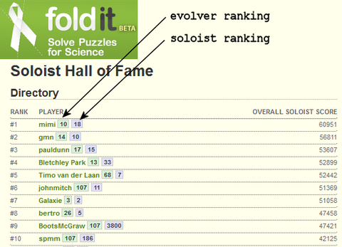 Evolver soloist rankings