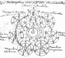Philosophiae Naturalis Principia Artes Magicis