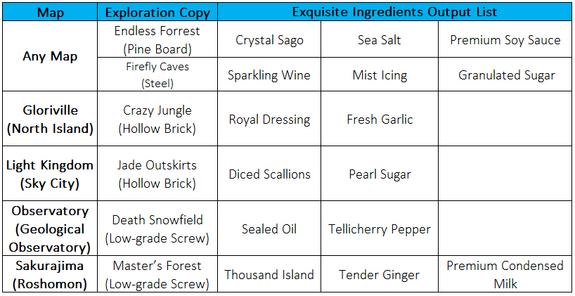 Exquisite Ingredient Rewards