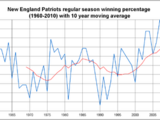 History of the New England Patriots