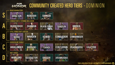 For Honor - Tier List Y3S1