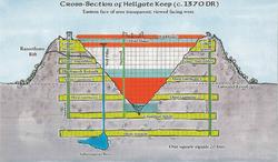 Hellgate Keep dungeon layout Post-Destruction
