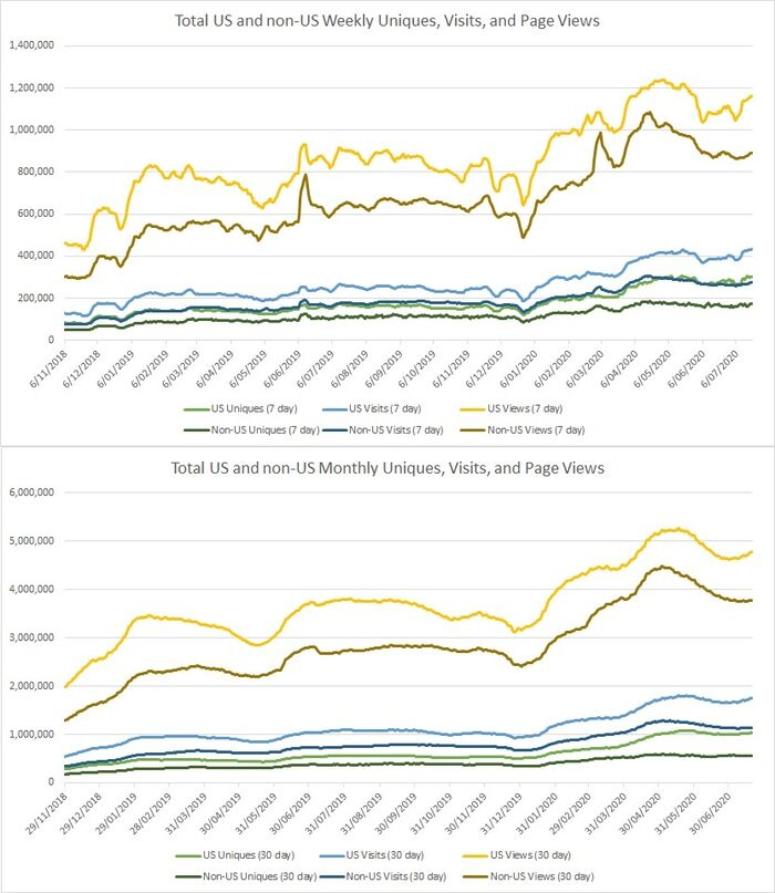 Quantcast Weekly & Monthly Full Data.jpg