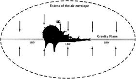 Air gravity diagram