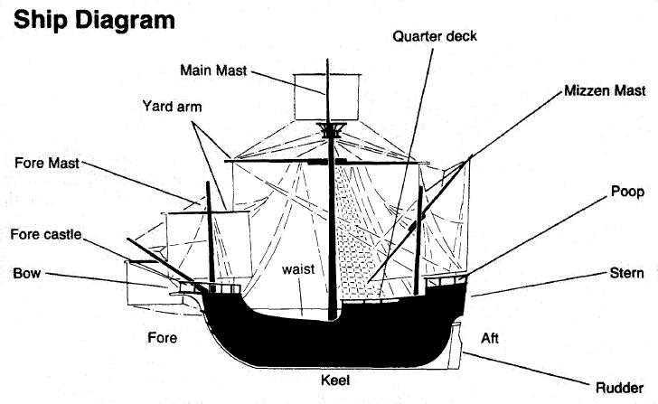 Galleon Ship Diagram - Electrical Drawing Wiring Diagram •
