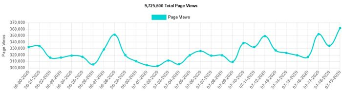 Total Page Views June-July 2020
