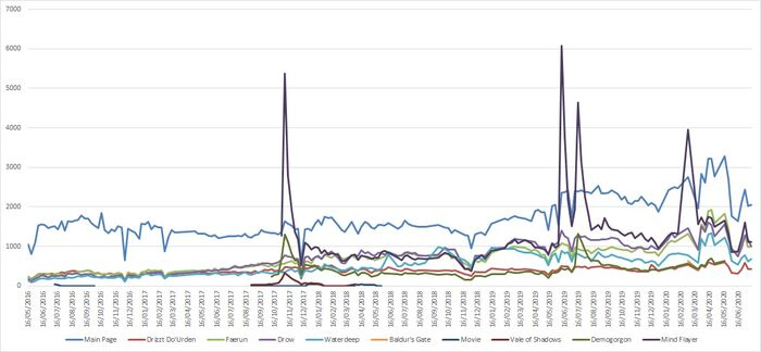 Popular pages graph