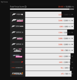 GTALIFE ForzaHub Ratings