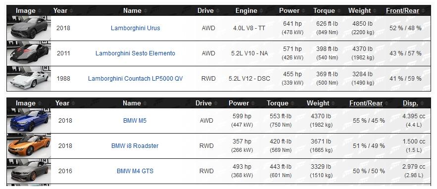 User blog:CMAN122/Manufacturer Page Redesign | Forza Motorsport Wiki