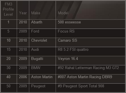 File:FM3 profile chart.jpg