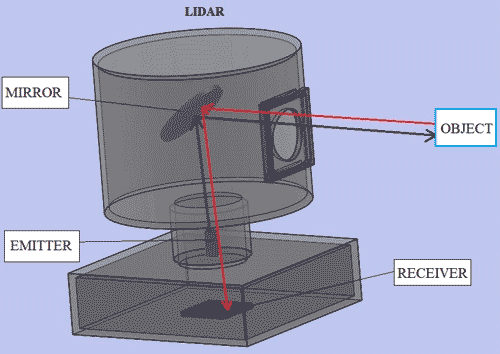 Tech: Lidar Sensor | Fate Of the Known Universe Wiki