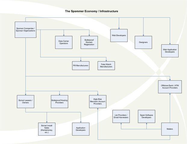 File:20080418 spammer economy.jpg