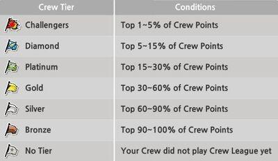 Crew tier