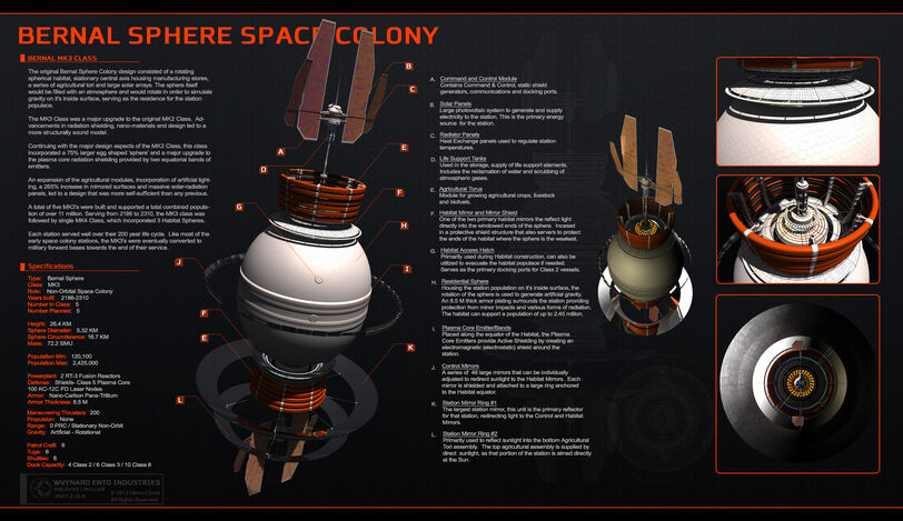 Space colonies bernal sphere mk3 by glennclovis-d3c3fby