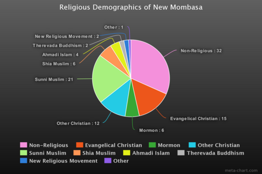 Religion-demographics
