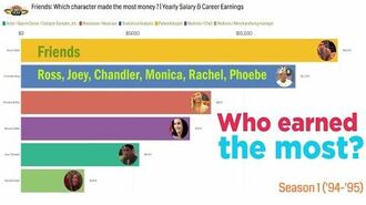 Friends Who had the highest salary? Joey, Phoebe, Chandler, Monica, Ross, Rachel (S1-S10)