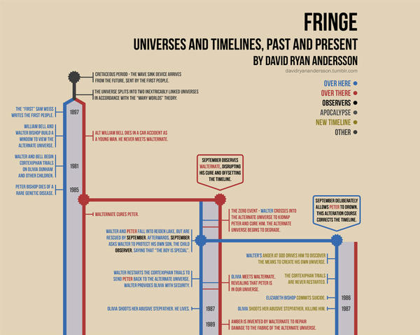 final timeline fringewiki fandom powered by wikia