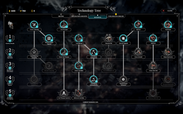 Resources tech tree